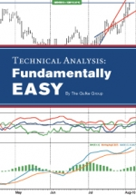 Technical Analysis: Fundamentally Easy
